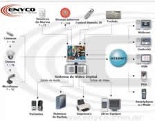 cctv video digital geovision avermedia enyco